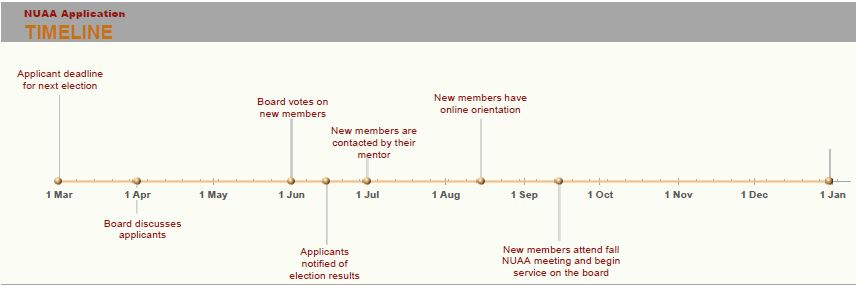 NUAA Application Timeline